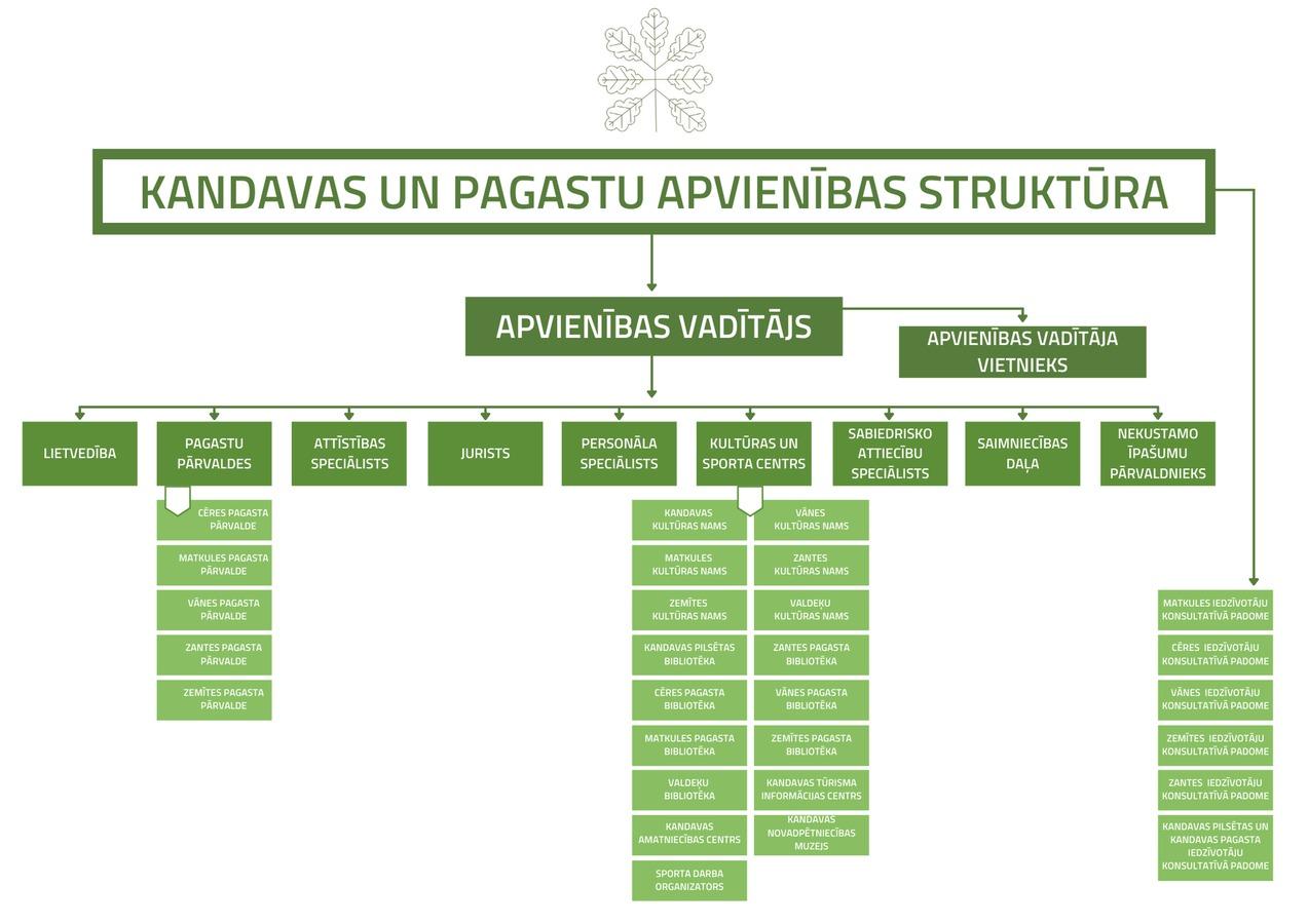 kandavas_un_pagastu_apvienibas_struktura.jpg